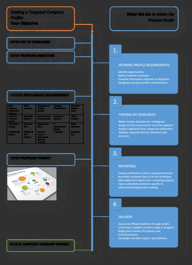 Company Profiling Flow-chart