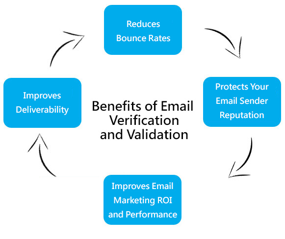 Image result for Email Verification Validation