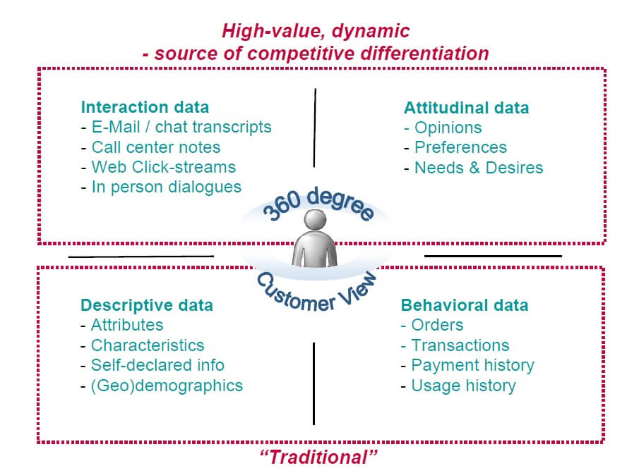 From a business feature to a necessity – Journey of data mining applications