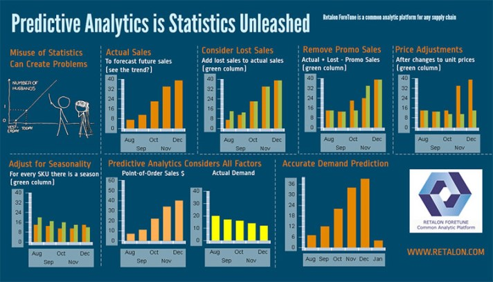 Predictive analytics – The most promising data technique in B2B marketing