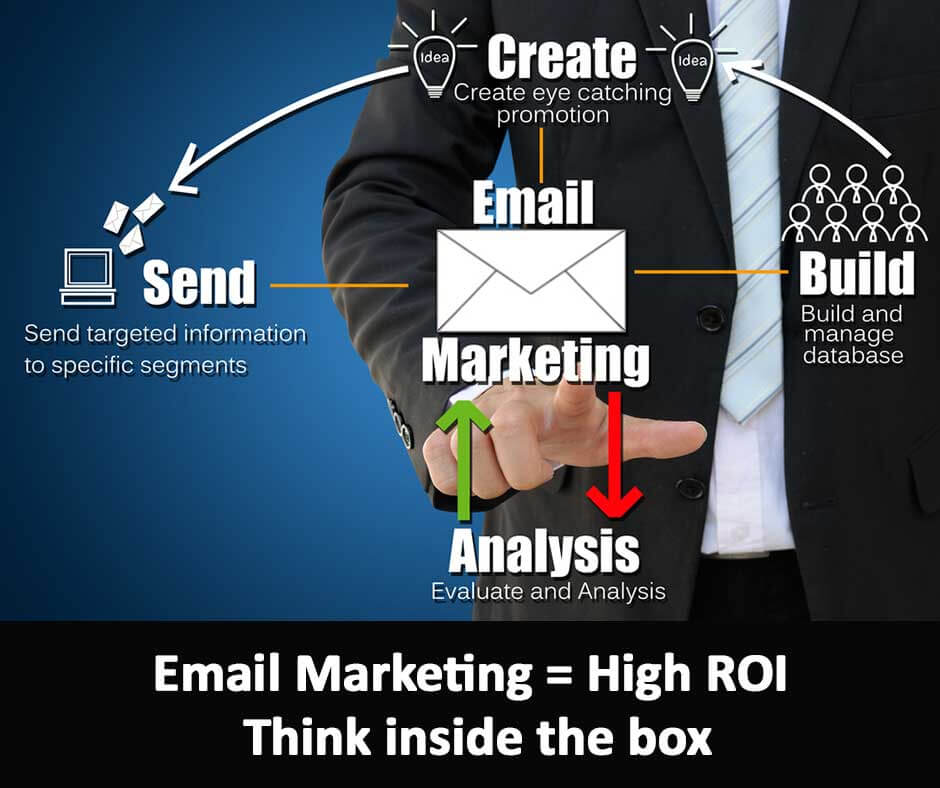 Email Marketing = High ROI – Think inside the box