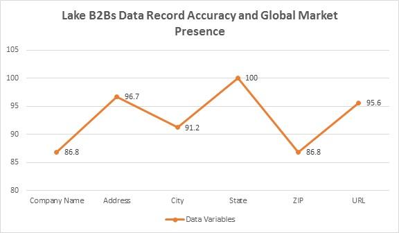 Global Market Presence