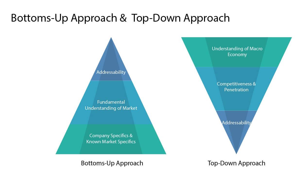TAM Bottom Up Approach