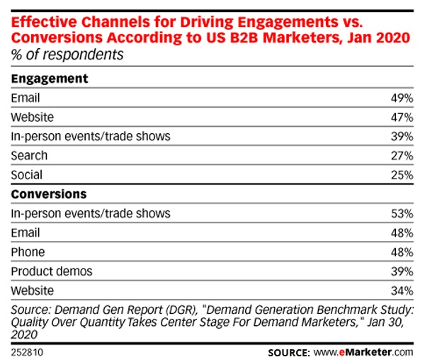 Effective Channels for Driving Engagement