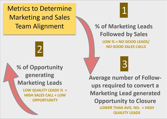 Metrics to determine Marketing & Sales Team Alignment