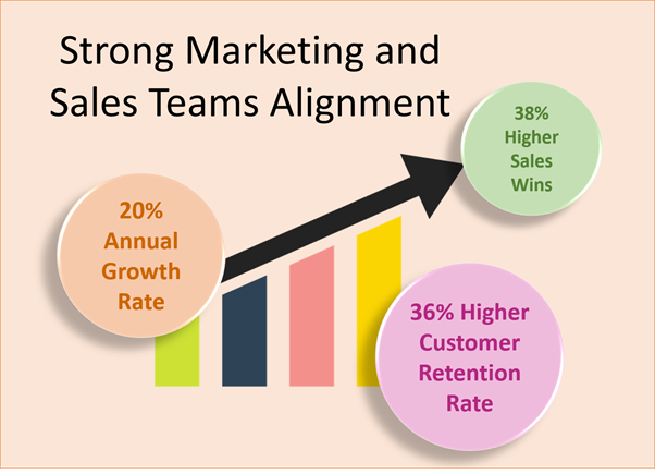 Strong Marketing and Sales Teams Alignment