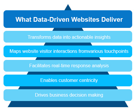 Data Driven Websites