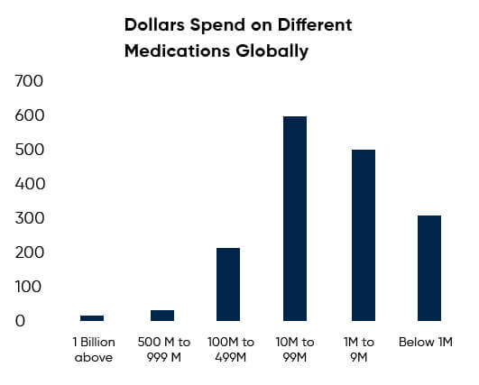 Doller spend on different medication