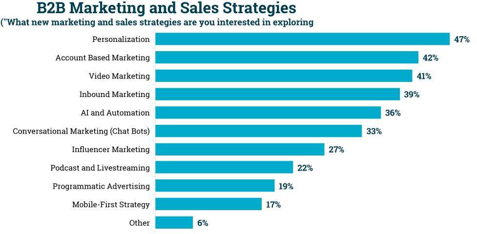 sales-strategies