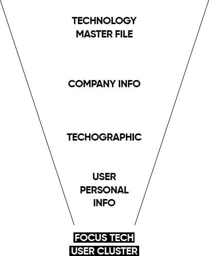 Technographic Targeting Funnel
