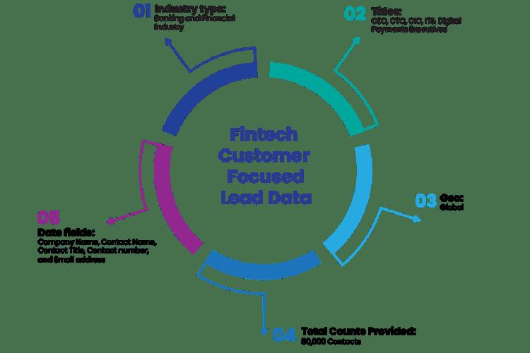 Fintech Customer Focused